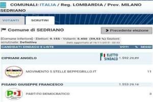 Elezioni al comune di Sedriano (MI) vince il M5S