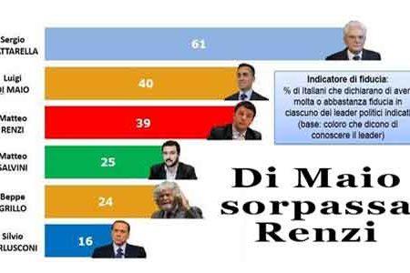 Di Maio sorpassa Renzi nella fiducia degli italiani: sondaggio Piepoli