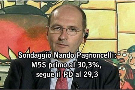 """Sondaggio di """"Nando Pagnoncelli"""" : il  M5S è il primo partito al 30,3%, segue il PD al 29,3"""